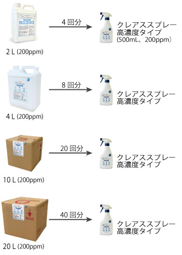 次亜塩素酸クレアススプレー高濃度タイプへの補充回数