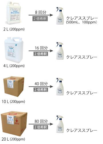 次亜塩素酸クレアススプレーへの補充回数